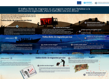 Infografía: El Tráfico ilícito de  migrantes es un negocio mortal: Tierra, Mar y Aire.