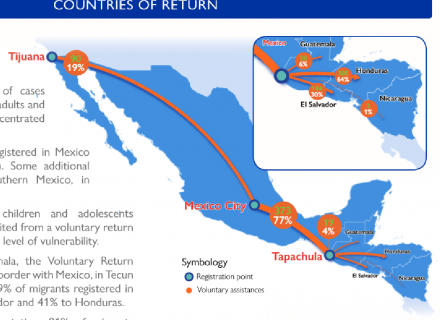 Map of Mexico and Central America, with arrows drawn in to exemplify migration flows