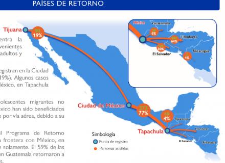 Mapa de México y Centroamérica con flechas que señalan flujos de movilidad entre países